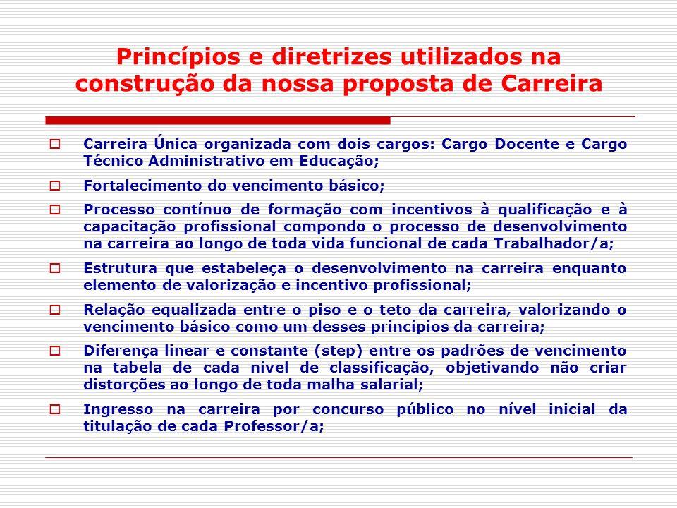 Princípios e diretrizes utilizados na construção da nossa proposta de Carreira