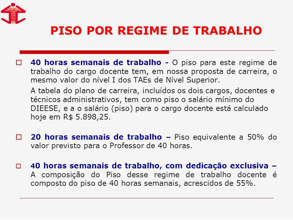 PISO POR REGIME DE TRABALHO