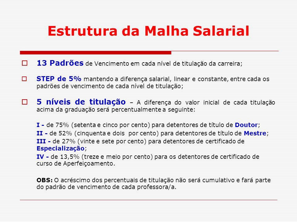Estrutura da Malha Salarial