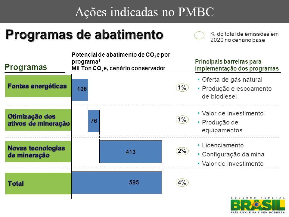 Ações indicadas no PMBC