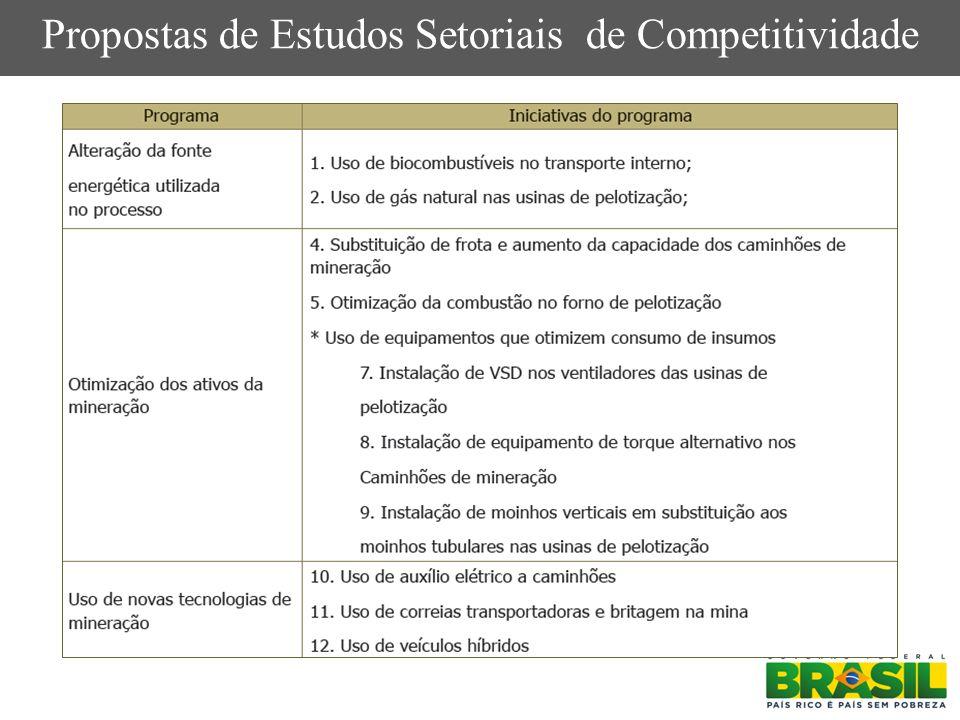 Propostas de Estudos Setoriais de Competitividade
