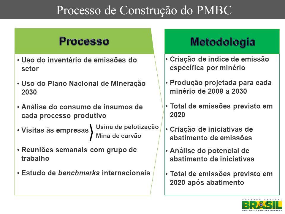 Processo de Construção do PMBC
