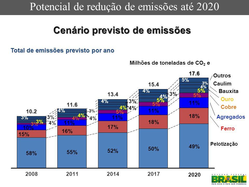 Cenário previsto de emissões