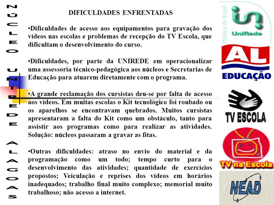 DIFICULDADES ENFRENTADAS NÚCLEO UNIREDE ALAGOAS
