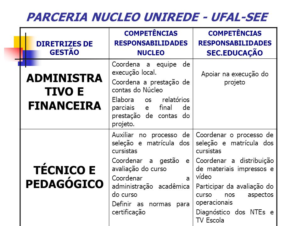 PARCERIA NUCLEO UNIREDE - UFAL-SEE