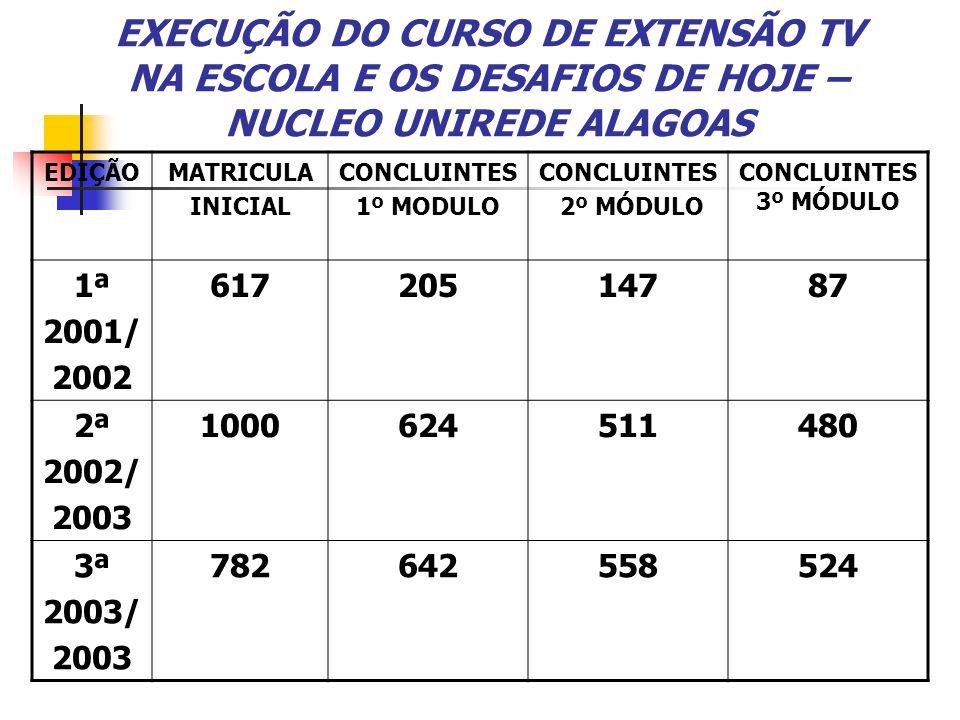 EXECUÇÃO DO CURSO DE EXTENSÃO TV NA ESCOLA E OS DESAFIOS DE HOJE – NUCLEO UNIREDE ALAGOAS