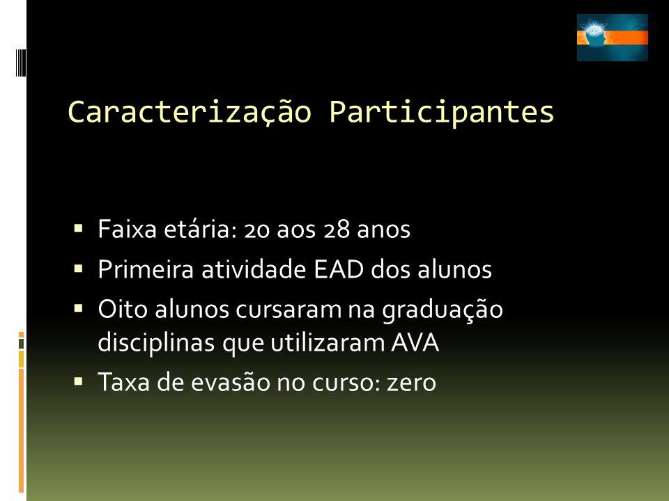 Caracterização Participantes