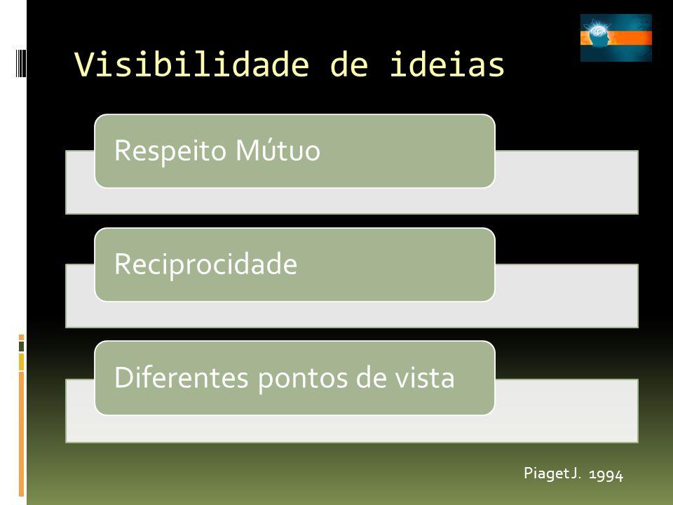 Visibilidade de ideias