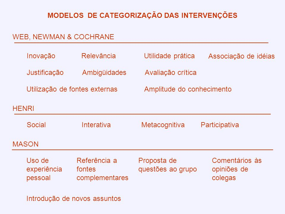 MODELOS DE CATEGORIZAÇÃO DAS INTERVENÇÕES