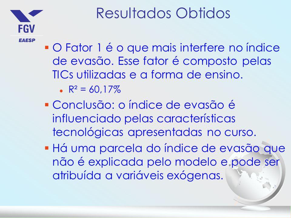 Resultados Obtidos O Fator 1 é o que mais interfere no índice de evasão. Esse fator é composto pelas TICs utilizadas e a forma de ensino.