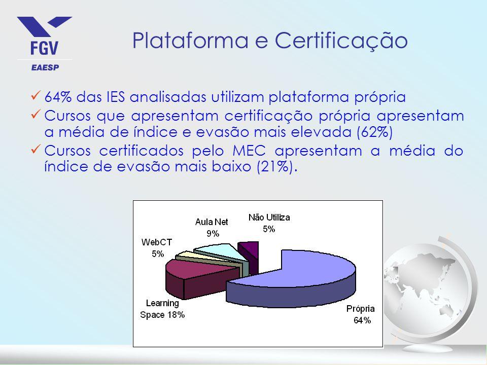 Plataforma e Certificação
