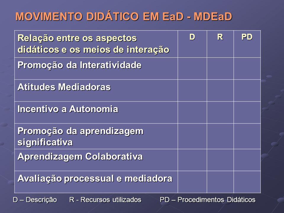 MOVIMENTO DIDÁTICO EM EaD - MDEaD
