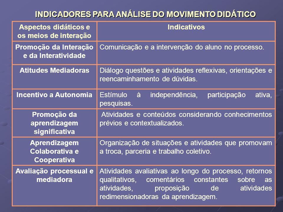 INDICADORES PARA ANÁLISE DO MOVIMENTO DIDÁTICO