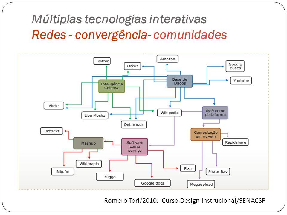 Múltiplas tecnologias interativas Redes - convergência- comunidades