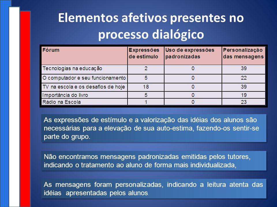 Elementos afetivos presentes no processo dialógico