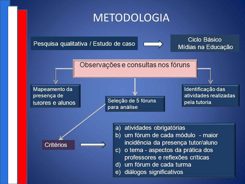 METODOLOGIA Observações e consultas nos fóruns Ciclo Básico