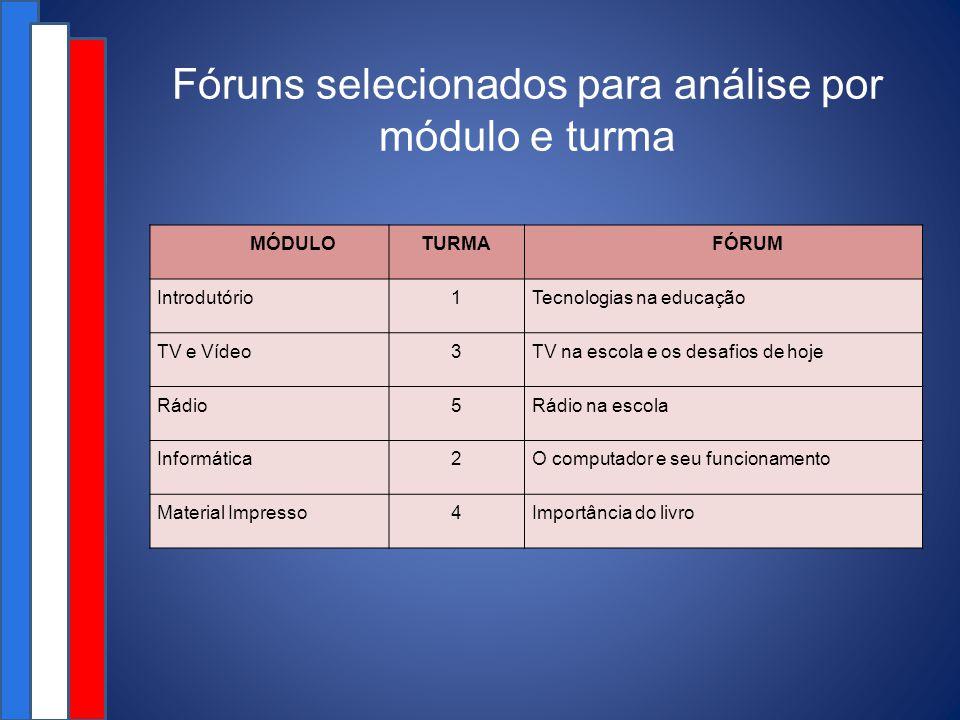 Fóruns selecionados para análise por módulo e turma