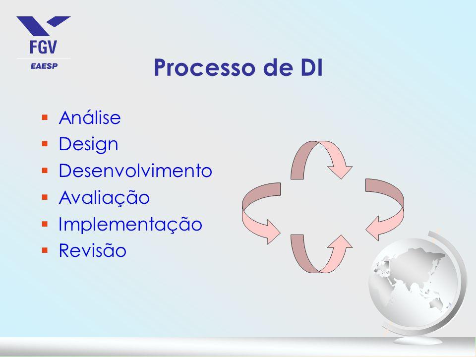 Processo de DI Análise Design Desenvolvimento Avaliação Implementação