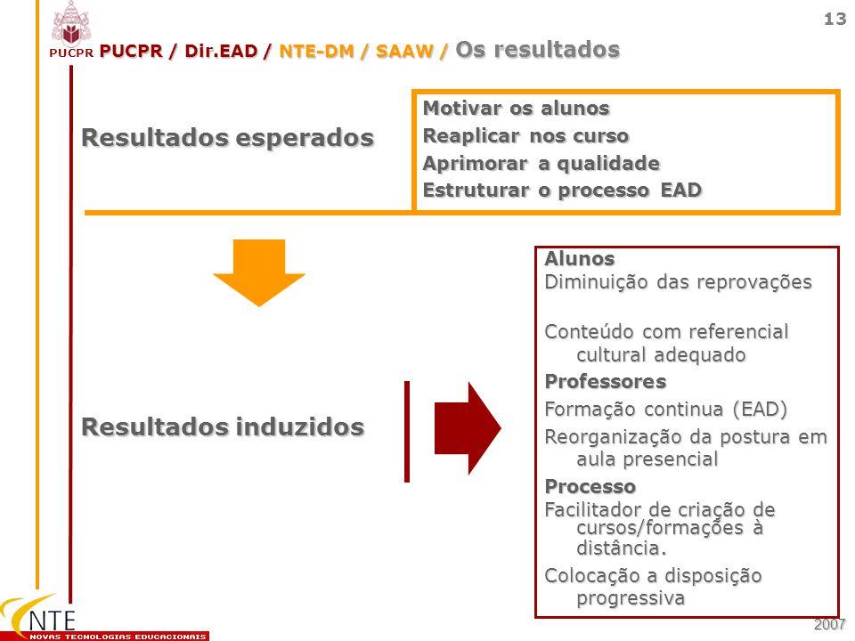PUCPR / Dir.EAD / NTE-DM / SAAW / Os resultados