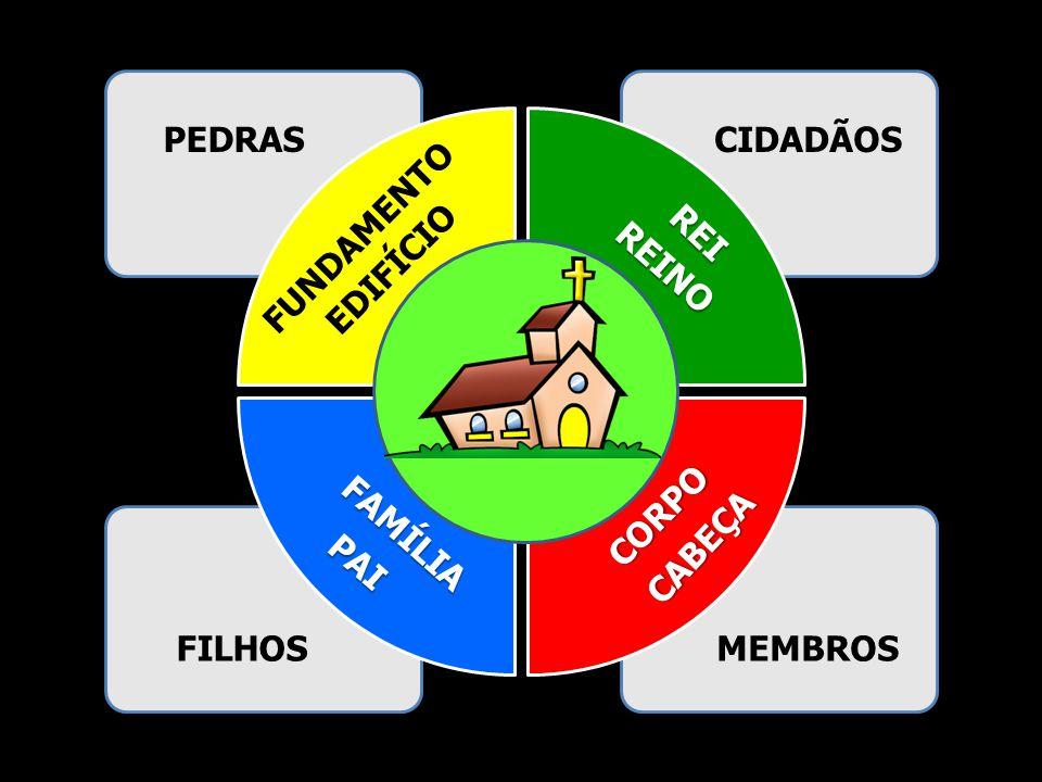 PEDRAS CIDADÃOS FUNDAMENTO REI EDIFÍCIO REINO CORPO FAMÍLIA CABEÇA PAI FILHOS MEMBROS