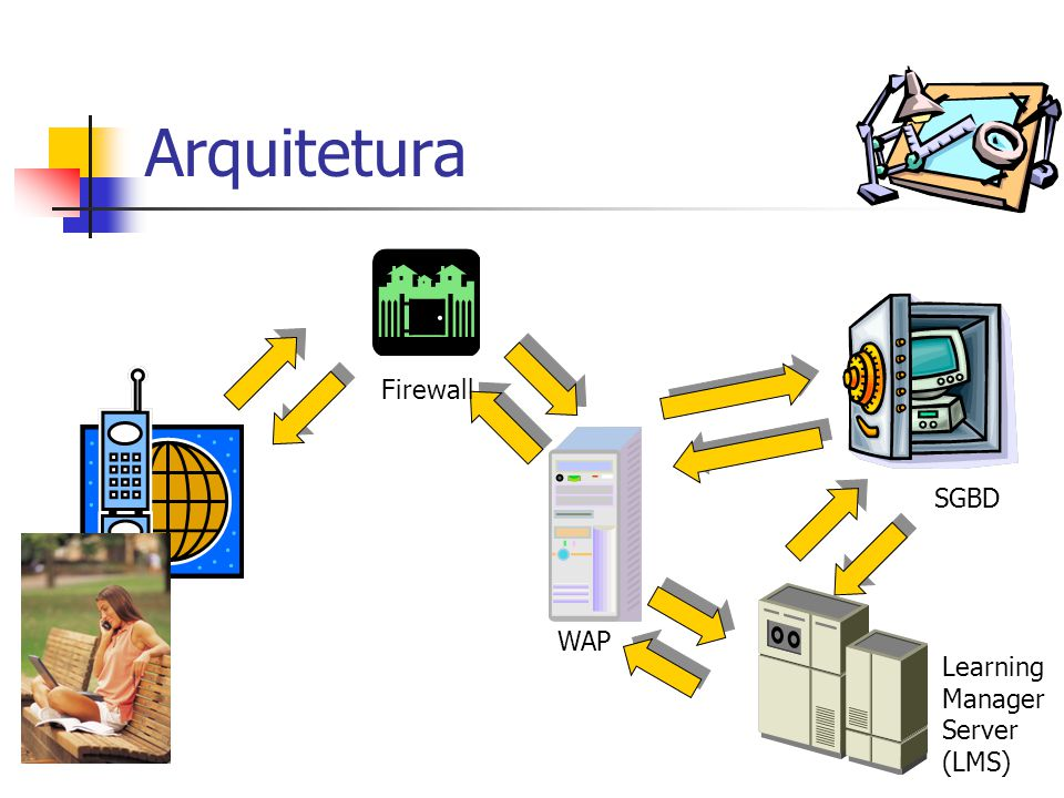 Arquitetura Firewall SGBD WAP Learning Manager Server (LMS)
