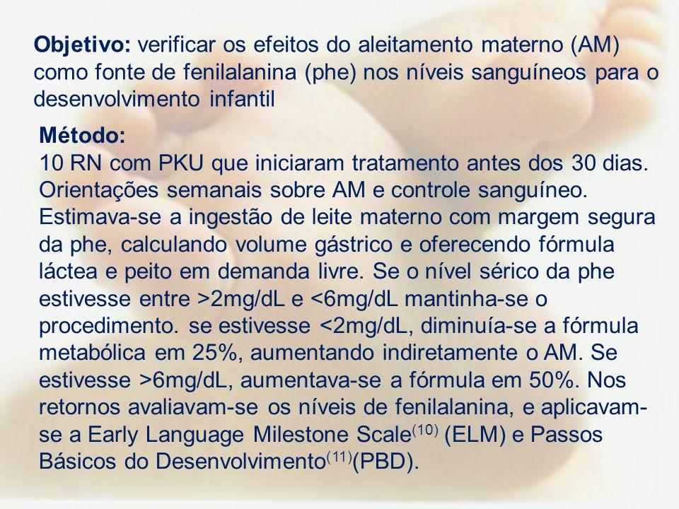 Objetivo: verificar os efeitos do aleitamento materno (AM) como fonte de fenilalanina (phe) nos níveis sanguíneos para o desenvolvimento infantil