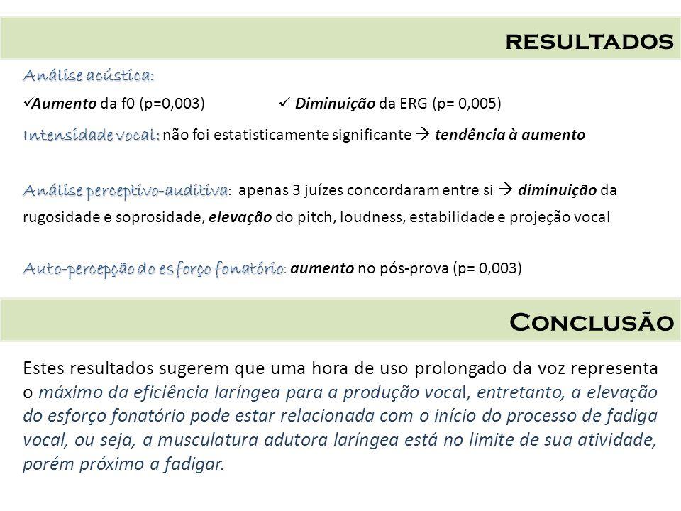 resultados Análise acústica: Aumento da f0 (p=0,003) Diminuição da ERG (p= 0,005)