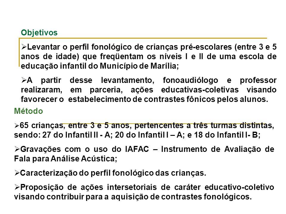 Caracterização do perfil fonológico das crianças.