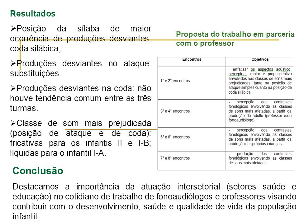 Resultados Posição da sílaba de maior ocorrência de produções desviantes: coda silábica; Produções desviantes no ataque: substituições.