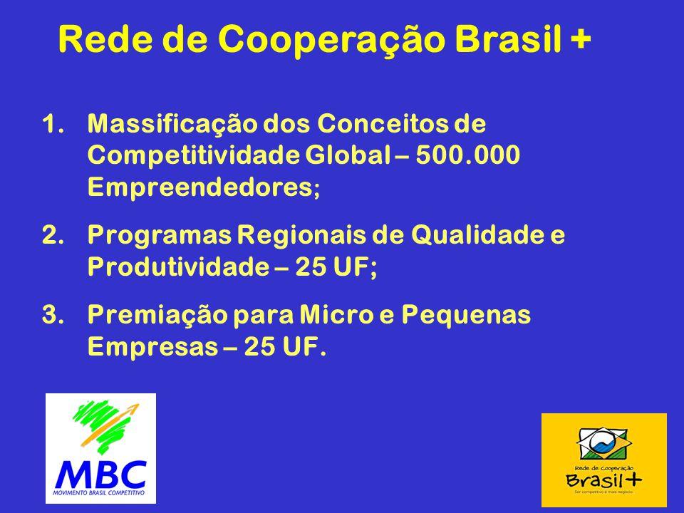 Rede de Cooperação Brasil +