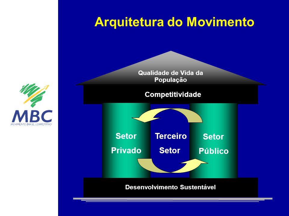 Arquitetura do Movimento