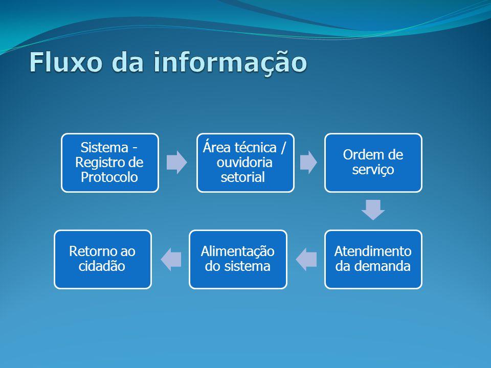 Fluxo da informação Sistema - Registro de Protocolo