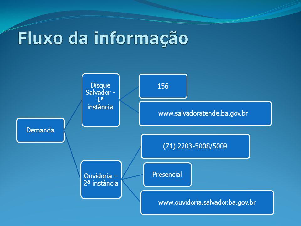 Fluxo da informação Demanda Disque Salvador - 1ª instância 156