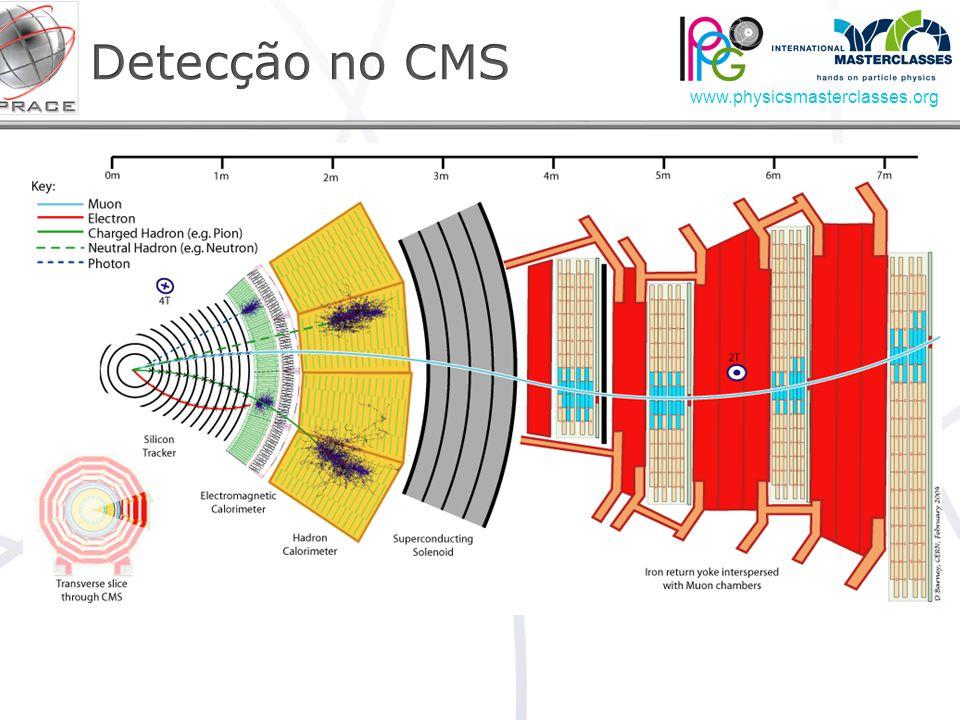 Detecção no CMS