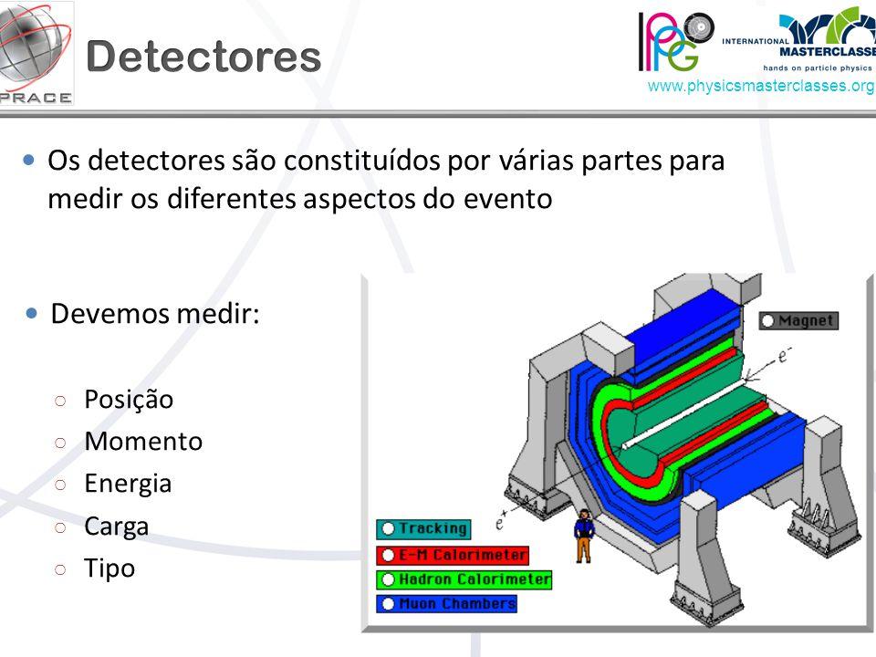Detectores Os detectores são constituídos por várias partes para medir os diferentes aspectos do evento.
