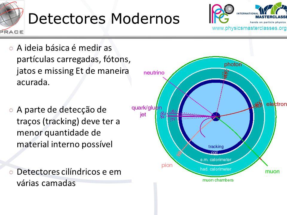 Detectores Modernos A ideia básica é medir as partículas carregadas, fótons, jatos e missing Et de maneira acurada.
