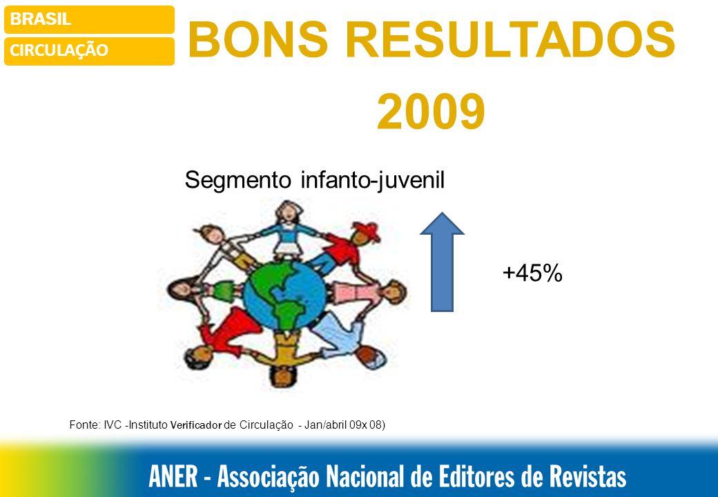 Fonte: IVC -Instituto Verificador de Circulação - Jan/abril 09x 08)