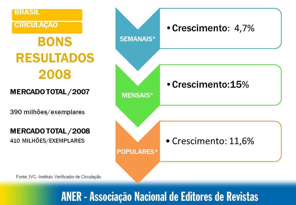 BONS RESULTADOS 2008 Crescimento: 4,7% BRASIL CIRCULAÇÃO