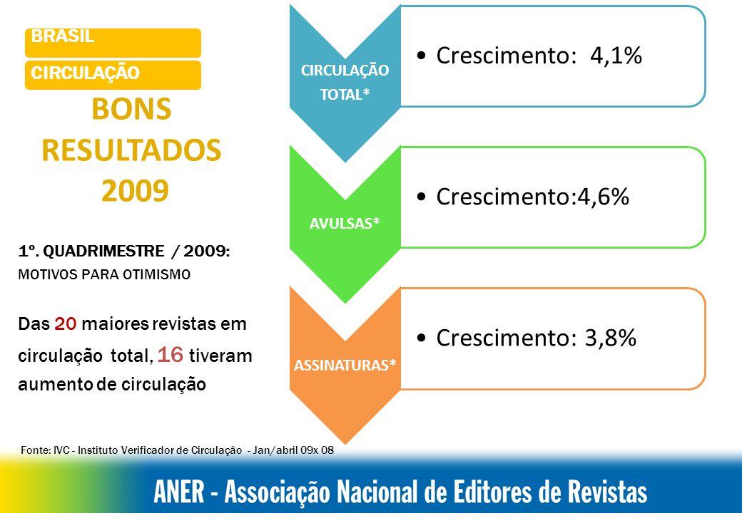 Fonte: IVC - Instituto Verificador de Circulação - Jan/abril 09x 08