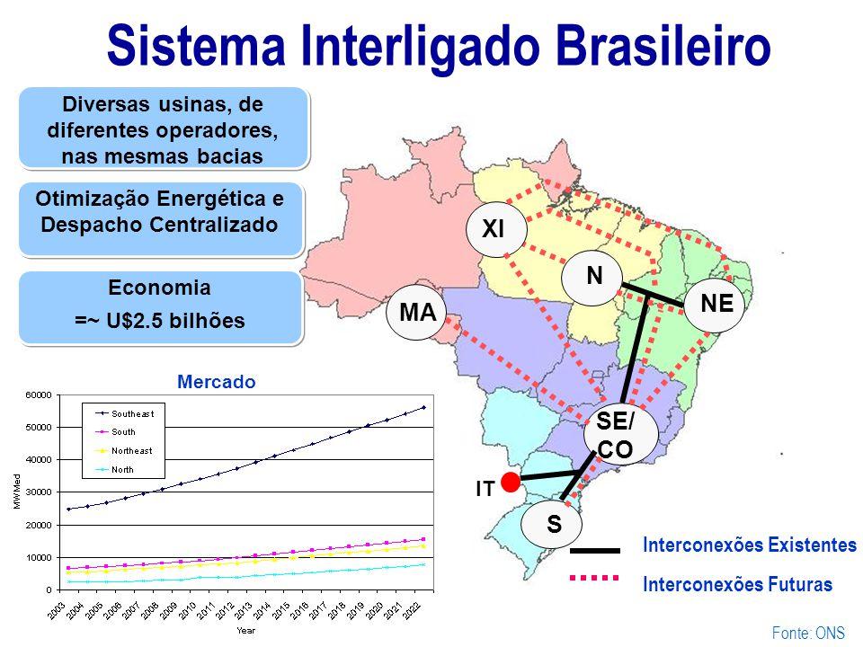Sistema Interligado Brasileiro