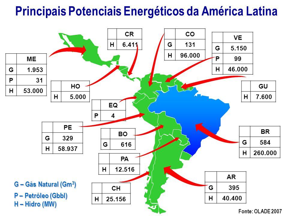 Principais Potenciais Energéticos da América Latina