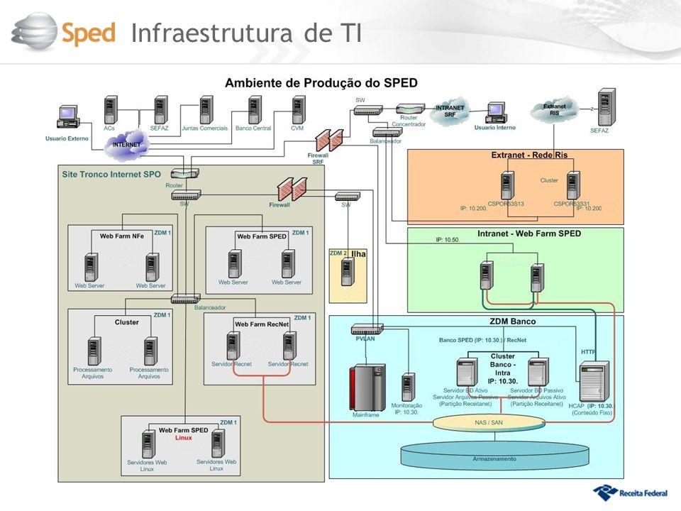 Infraestrutura de TI 12