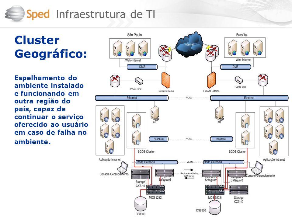 Infraestrutura de TI Cluster Geográfico: Espelhamento do