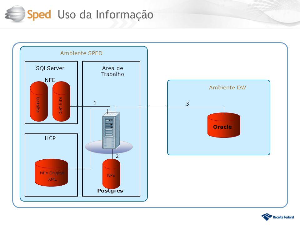 Uso da Informação Ambiente SPED SQLServer NFE Área de Trabalho