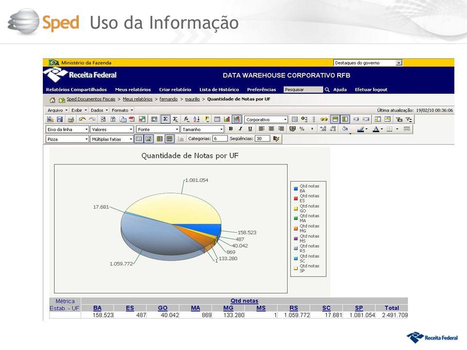 Uso da Informação 22