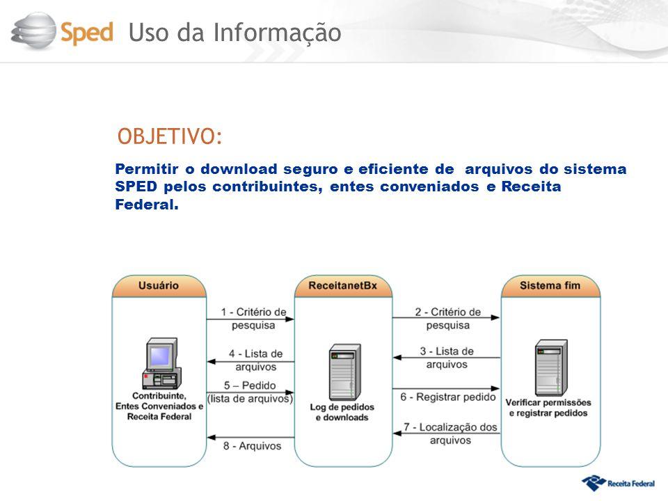 Uso da Informação OBJETIVO: