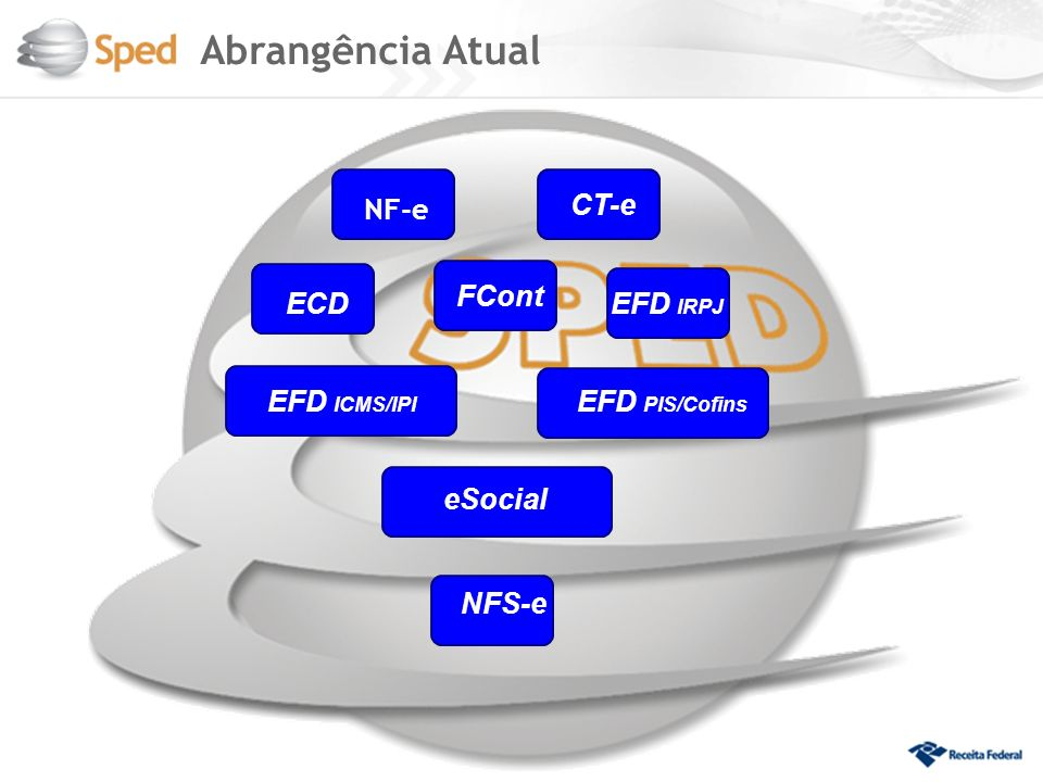 Abrangência Atual NF-e CT-e FCont ECD EFD IRPJ EFD ICMS/IPI