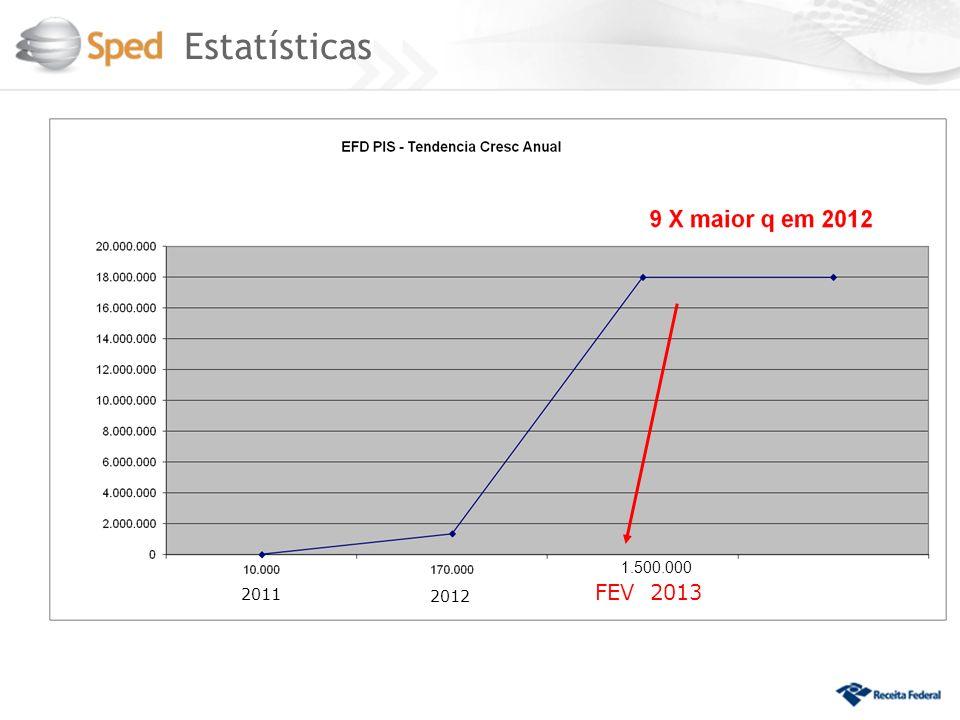 Estatísticas 1.500.000 2011 FEV 2013 2012 31
