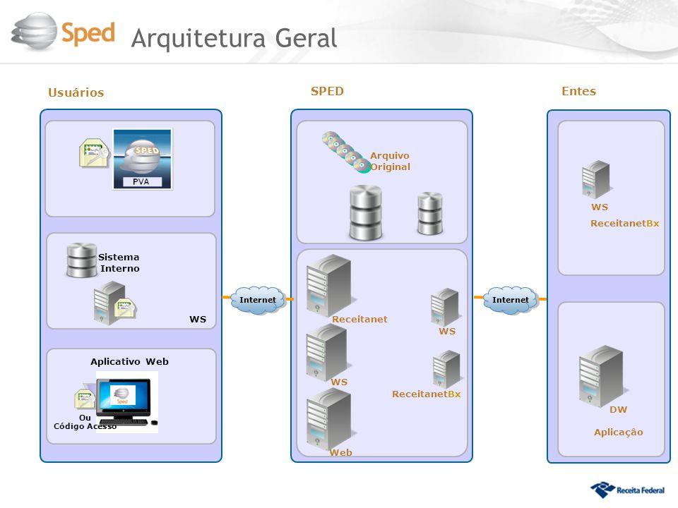 Arquitetura Geral 38 Usuários SPED Entes Arquivo Original WS