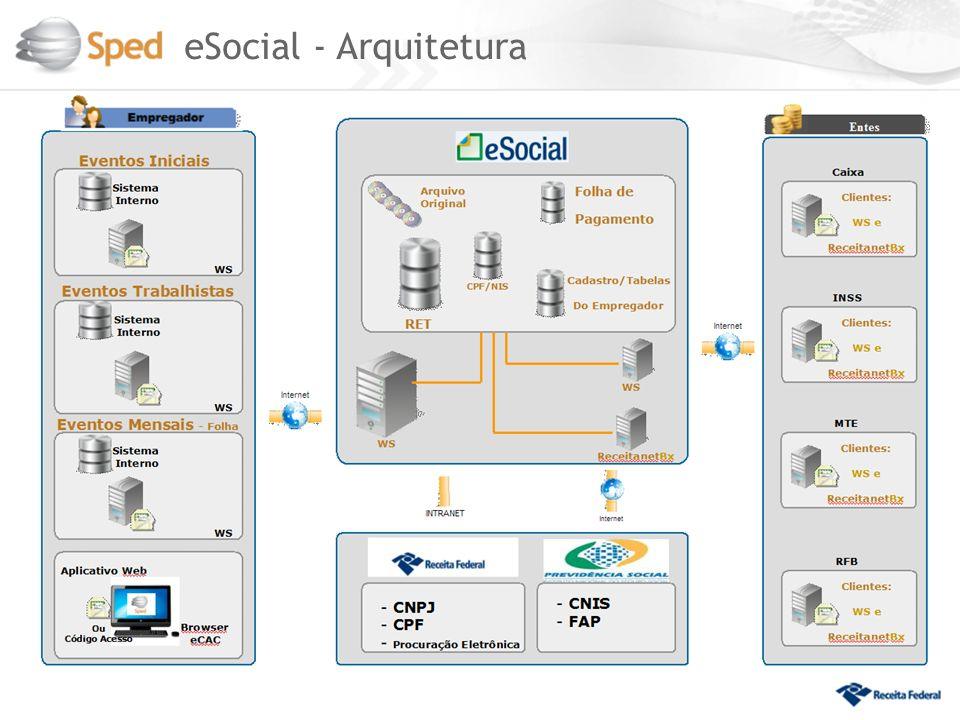 eSocial - Arquitetura 39